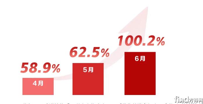6月翻倍 连涨3个月 福田图雅诺销量这么高