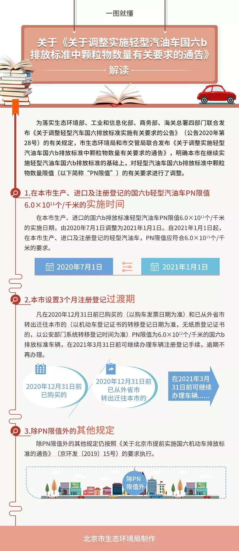 北京国六排放标准过渡期延长至2021年1月1日