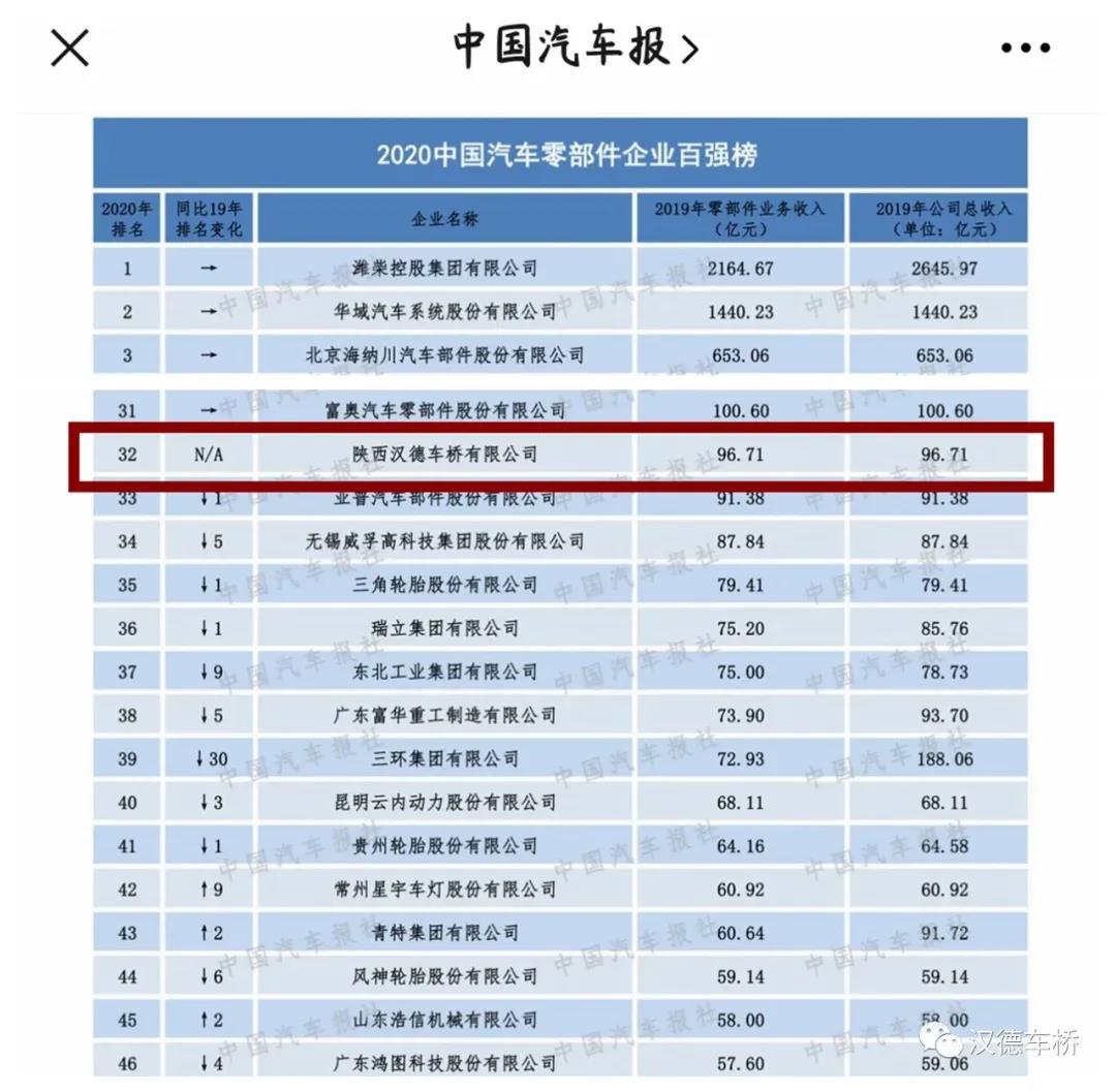 汉德车桥位列2020年中国汽车零部件企业第32位