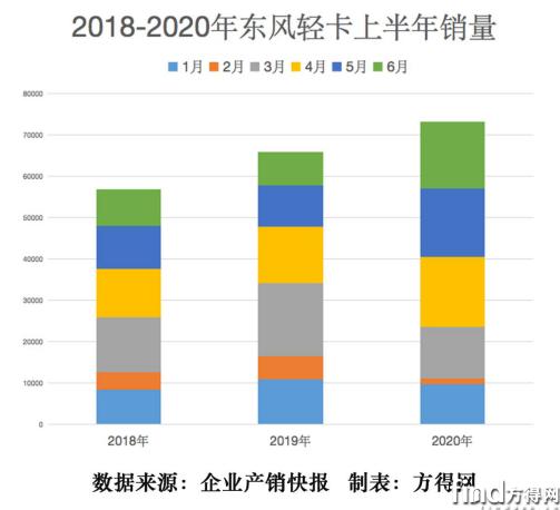 东风汽车股份半年冲上8万辆 为什么能创5年销量新高384