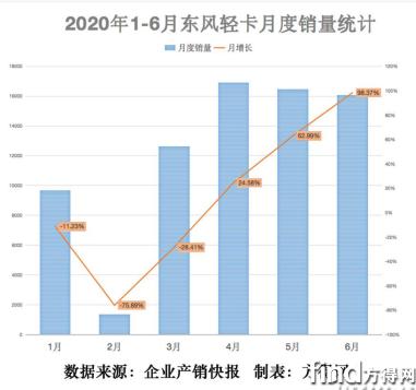 东风汽车股份半年冲上8万辆 为什么能创5年销量新高662