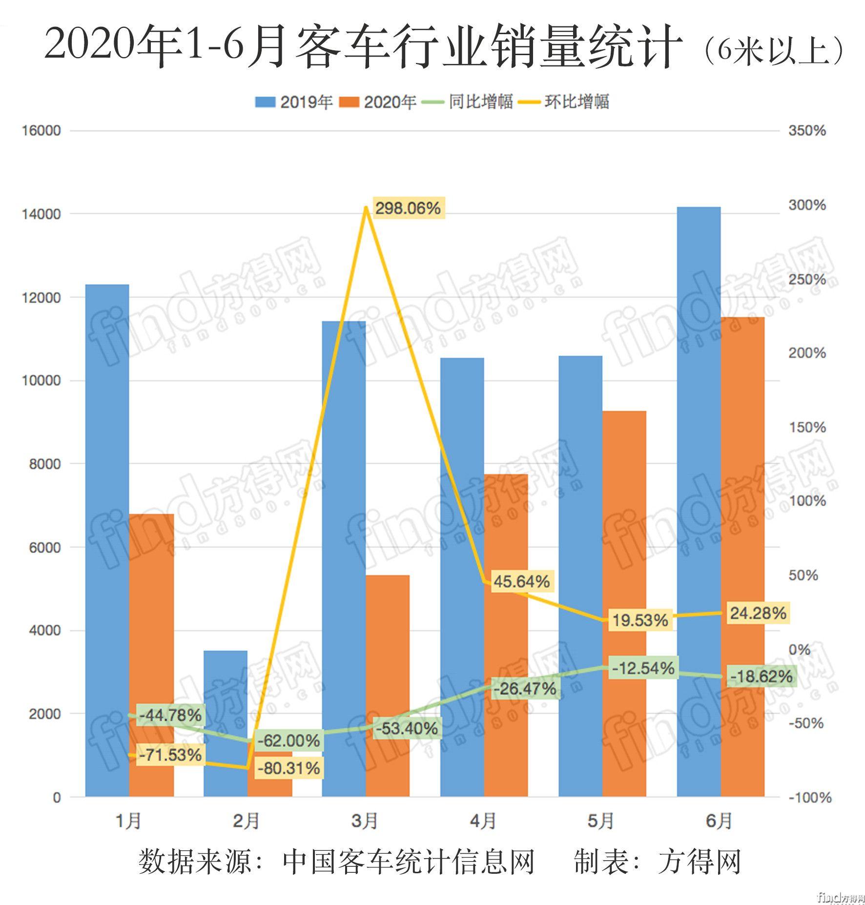 6月比亚迪飞增170% 欧辉疯涨近190% 下半年大中客市场还能好吗?