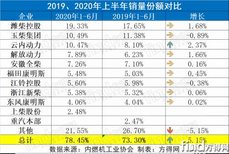 潍柴份额近20% 云内玉柴争第二 前6月柴油机增8%五年最高!969