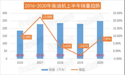 潍柴份额近20% 云内玉柴争第二 前6月柴油机增8%五年最高!687