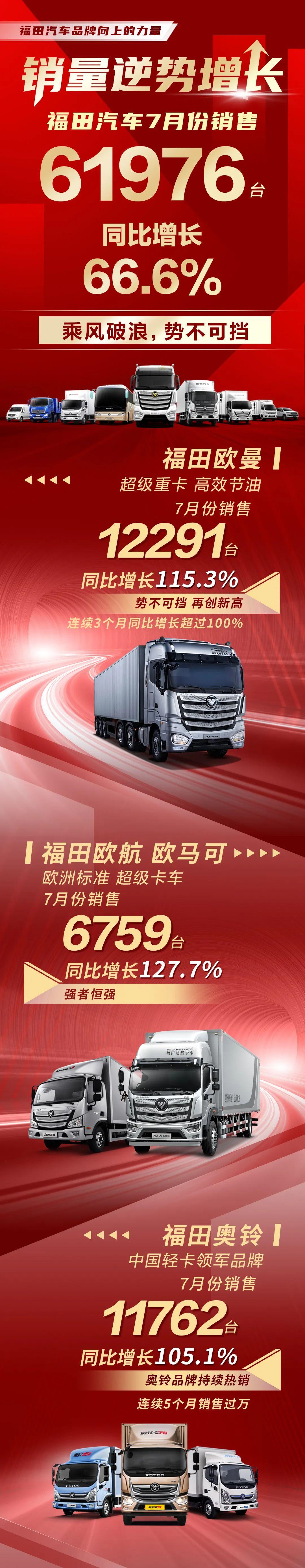福田汽车7月份销量超六万辆!
