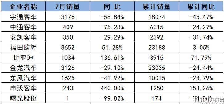 九家客车上市企业7月成绩单:比亚迪涨137% 有家企业暴涨440%