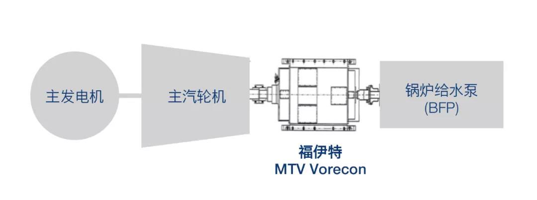 福伊特制造的最大功率给水泵应用Vorecon交付中国客户
