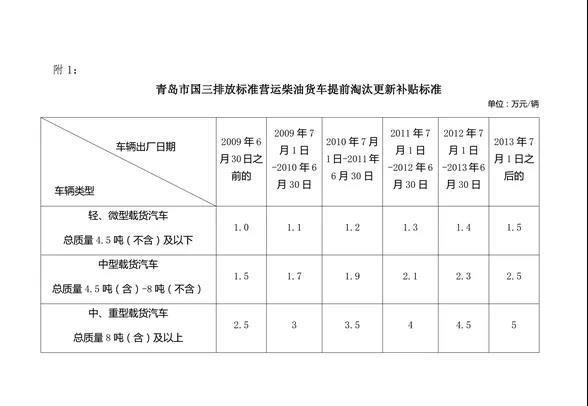 青岛国三报废申请延长到9月底,最高补贴5万!