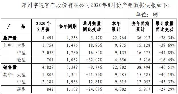 宇通8月销量出炉!大客销1800辆 中客转正增13%