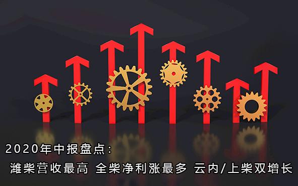 2020年中报盘点:潍柴营收最高 全柴净利涨最多 云内/上柴双增长