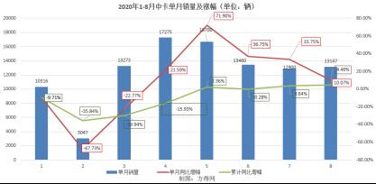 """福田""""难觅对手"""",解放、东风争""""探花"""" 8月中卡市场分析1043"""