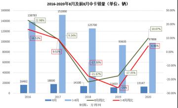"""福田""""难觅对手"""",解放、东风争""""探花"""" 8月中卡市场分析897"""