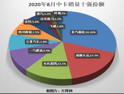 """福田""""难觅对手"""",解放、东风争""""探花"""" 8月中卡市场分析1123"""