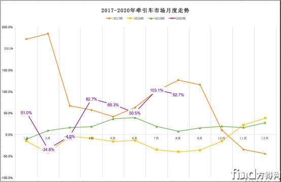 已审-2020年牵引车销量将冲击75万辆!刷新历史纪录!(1)(1)296
