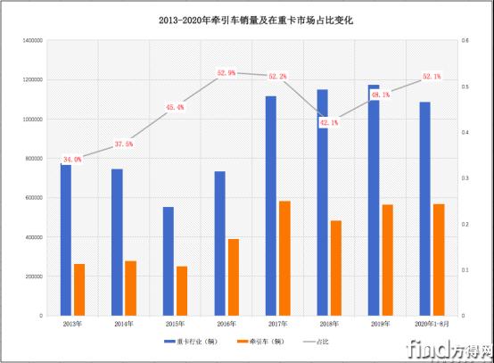 已审-2020年牵引车销量将冲击75万辆!刷新历史纪录!(1)(1)1232