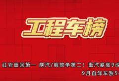 红岩重回第一 陕汽/解放争第二!重汽暴涨9成!9月自卸车涨58%