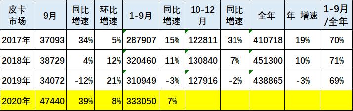 2020年9月皮卡市场分析
