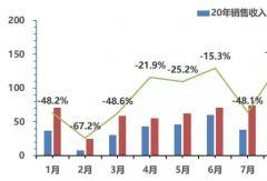 2020年1-9月中国万博体育网页版登录销售走势图