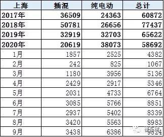 上海新能源暴增是恐慌心态