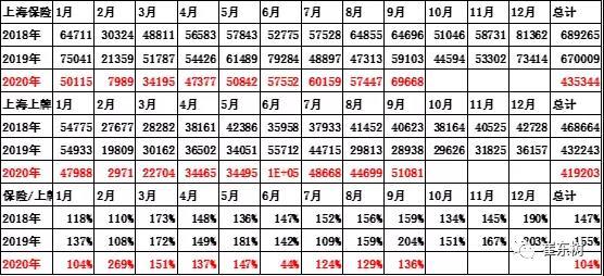 上海保险与上牌数据差异较大