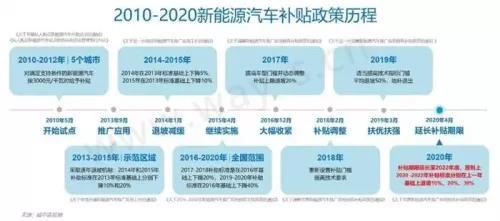 新能源补贴退坡2021年开始,末班车千万不能错过