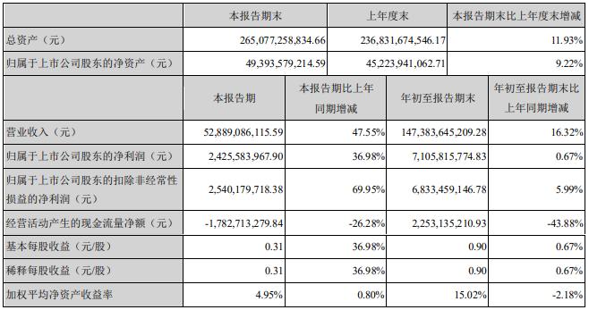 这家零部件企业三季度营收529亿元 净利润24亿元增37%!