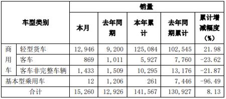 轻卡增4成!东风汽车10月销商用车1.5万辆