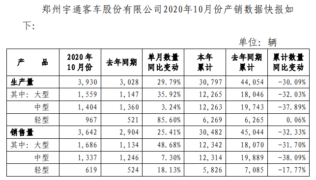 市场回暖?宇通客车10月再增长 大客增5成!