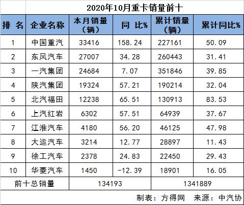 重汽重卡夺冠 江铃轻卡进前三!10月卡车市场前十 全都涨了吗?