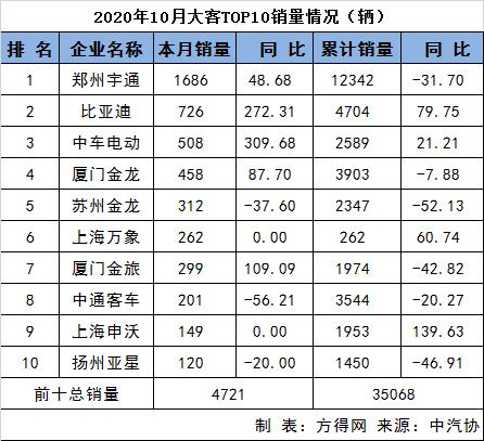 10月客车销量分析472