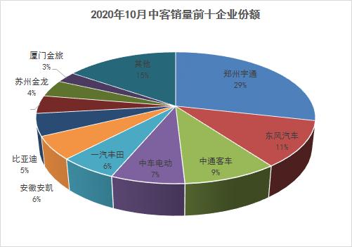 10月客车销量分析1171