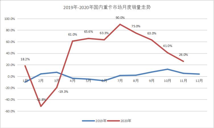 重汽月度第一 陕汽累销21万 福田月增48% 前11月重卡销量破150万辆