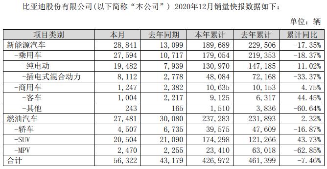 比亚迪2020年新能源客车累销9125辆 大涨44%!
