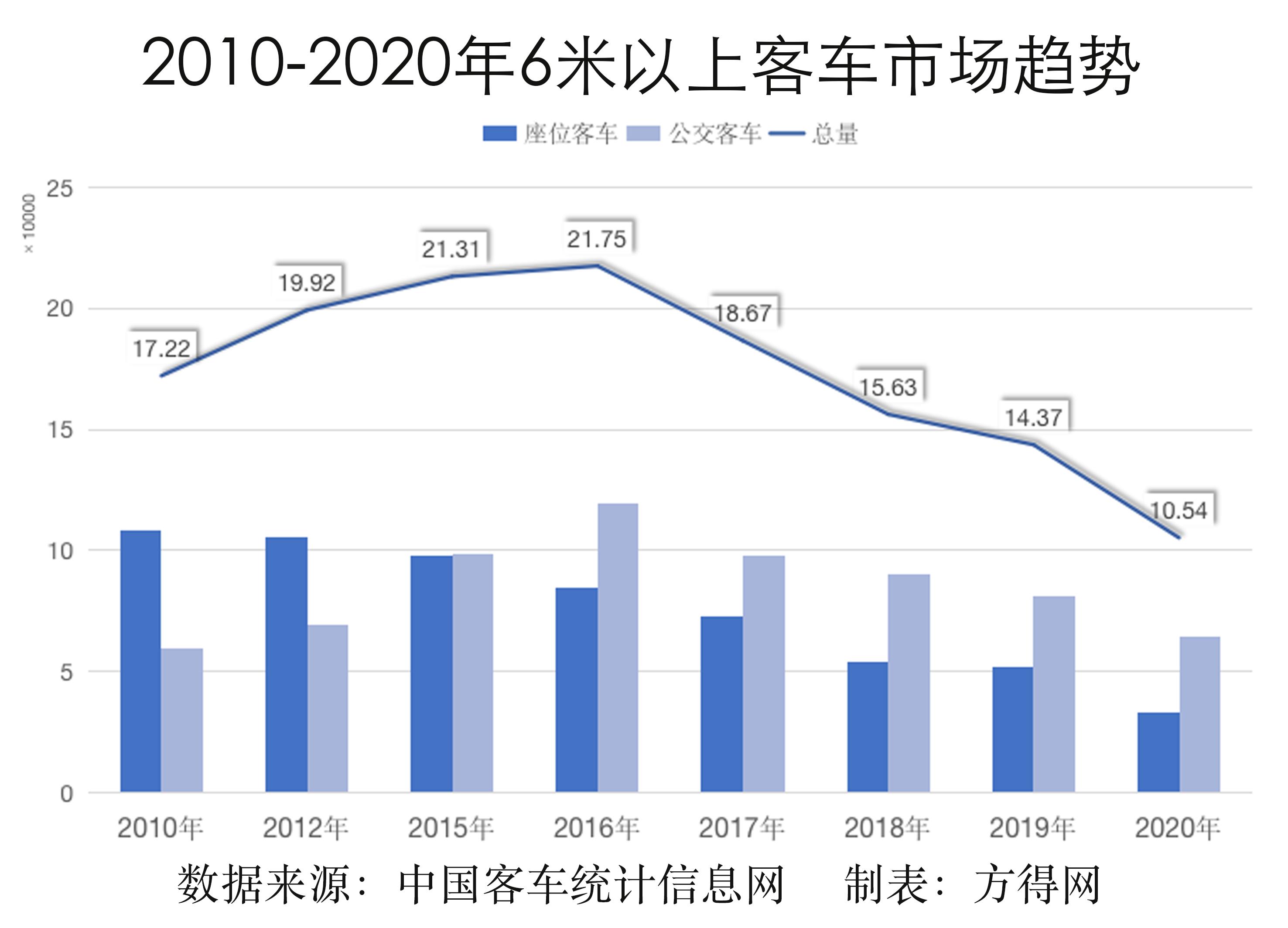 2010-2020市场趋势