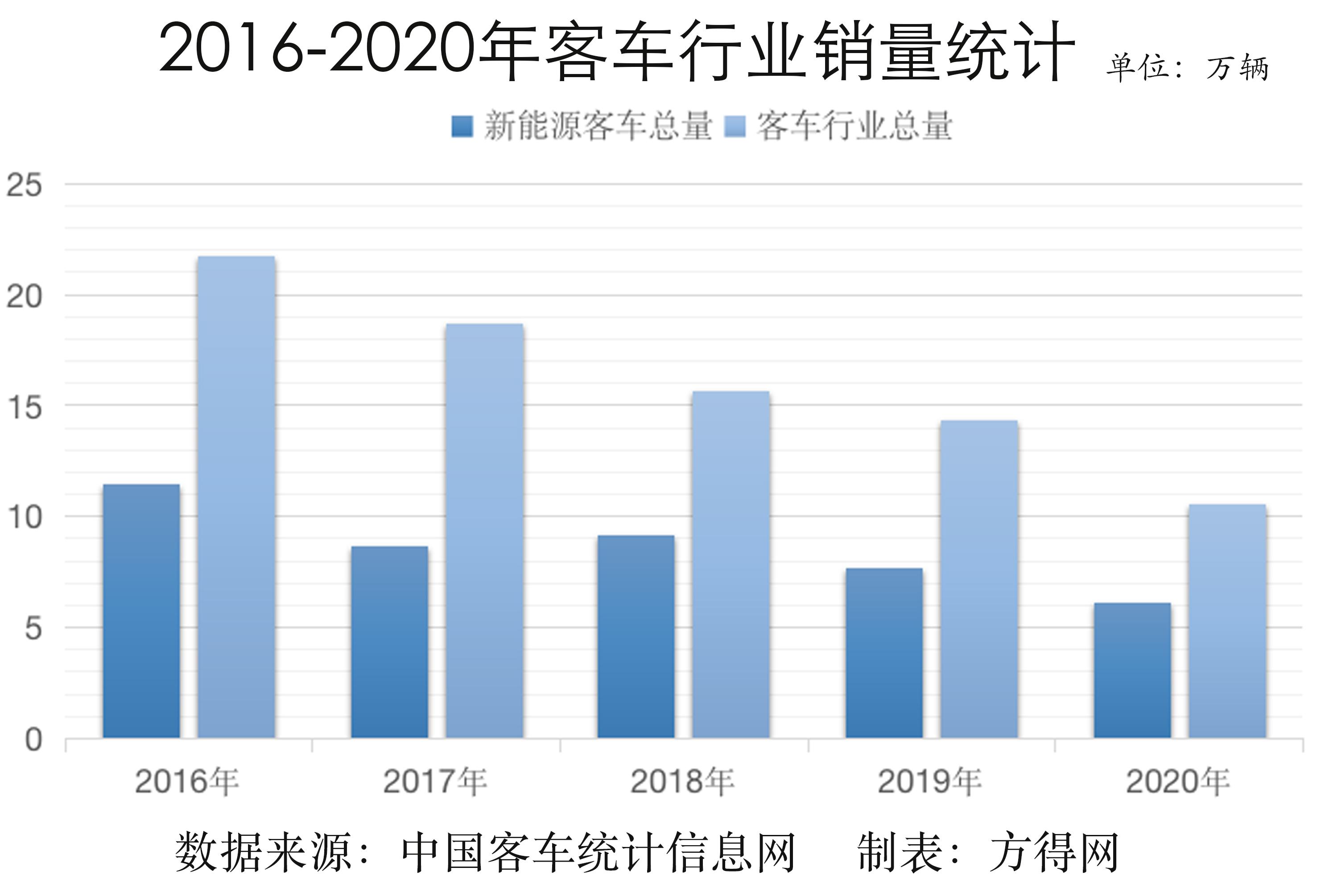 2016-2020新能源总量