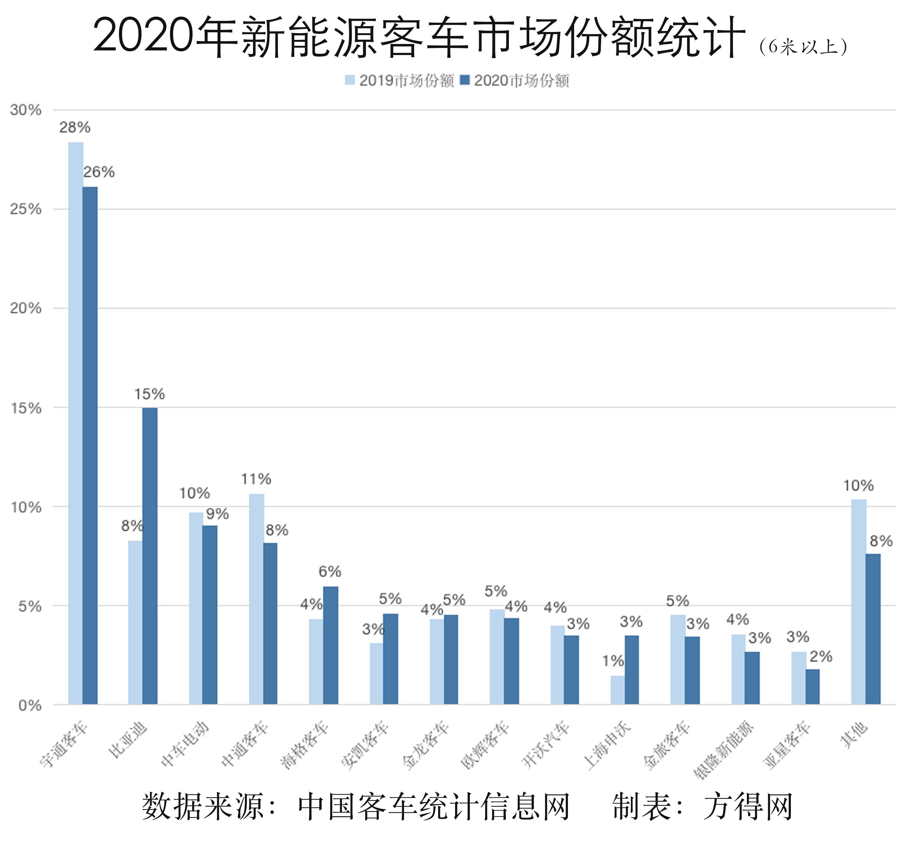 2020年新能源客车市场份额