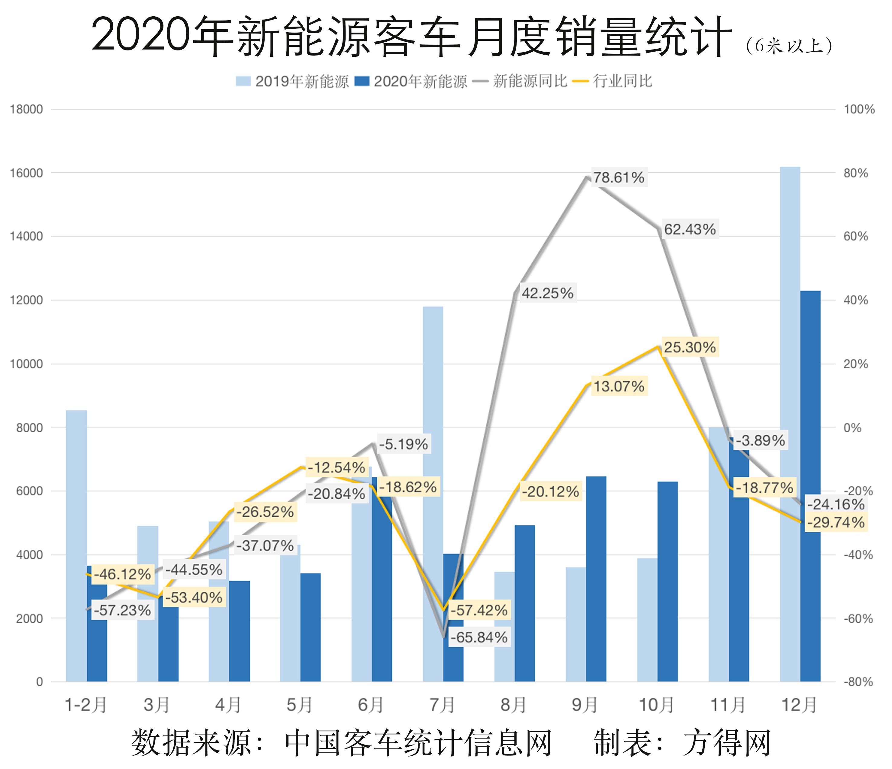 2020新能源月度