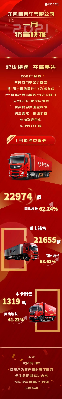 """东风商用车1月红火""""开局"""":销重卡21655辆 增63.6%"""