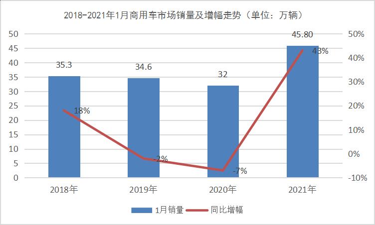 解放8万辆 福田/东风争第二 陕汽暴涨100% 商用车市场1月创新高