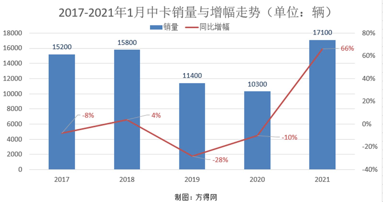 2017-2021年1月中卡走势