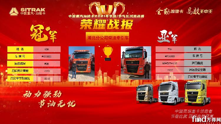 中国重汽汕德卡2021年节油/节气挑战赛开始了 等你来战!