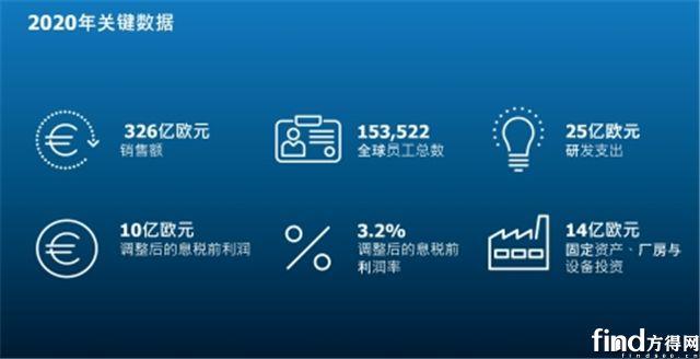 采埃孚2020年业绩:全年销售326亿欧元!中国销售增长10.3%