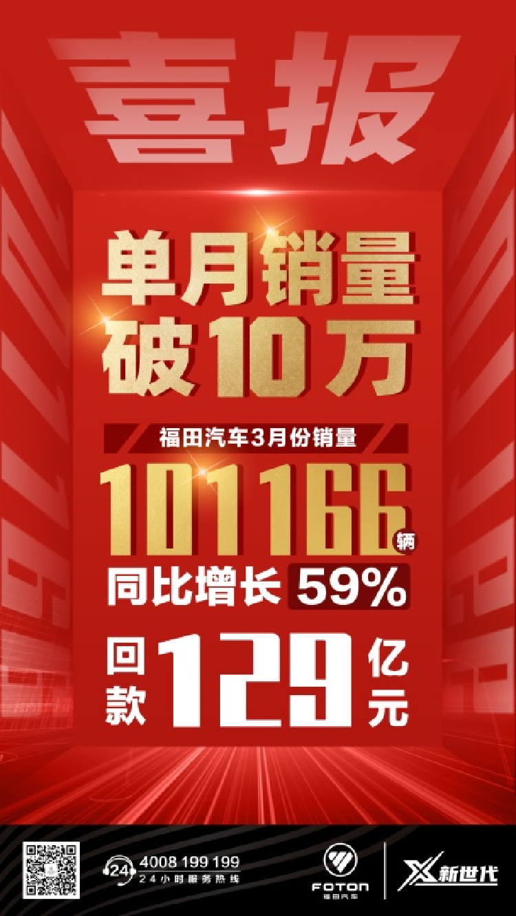 刷新商用车行业纪录!福田汽车3月销量破10万,回款达129亿