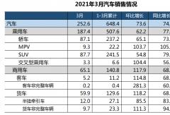 重卡23万 轻卡涨56% 创新高 客车全涨 3月商用车销量刷新纪录