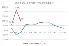 解放近6万辆 东风大涨105% 重汽争前二 大运站稳第八 3月重卡销量成绩出炉