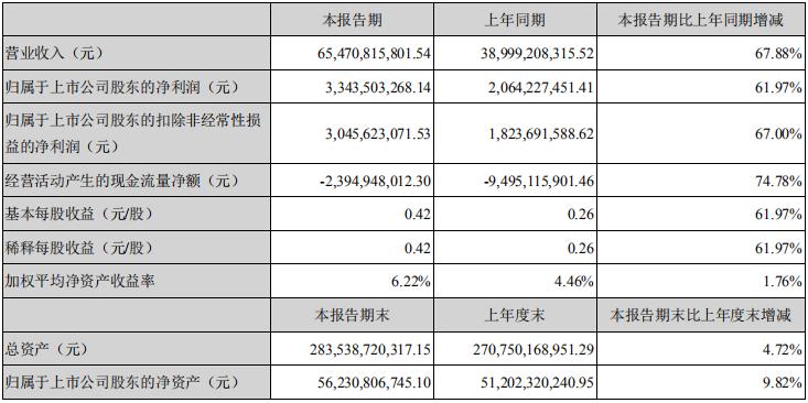 潍柴动力一季度净利33.44亿元 大涨61.97%