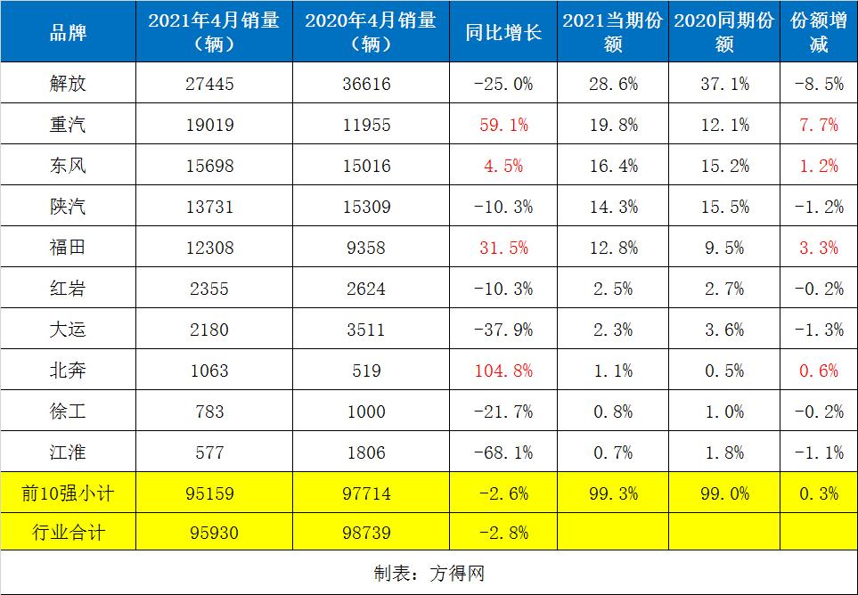重汽飙升至第二 福田增三成 北奔翻倍涨 4月牵引车数据分析