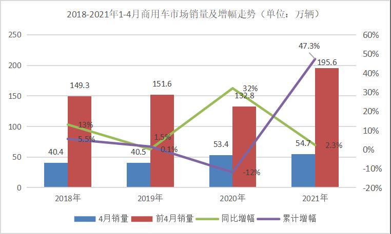 福田以8万辆坐稳第一 江淮进前七 4月商用车销量前十排行来了