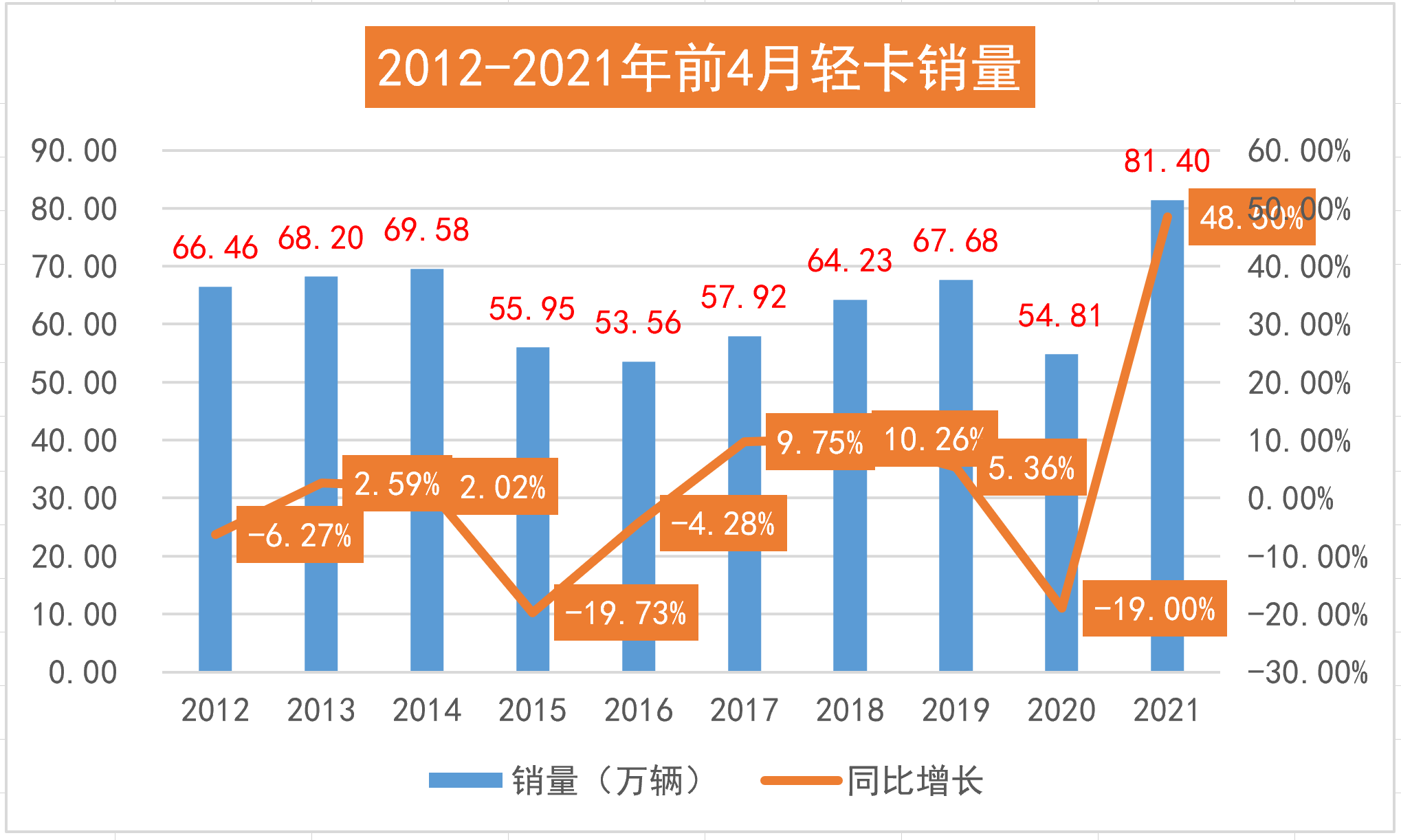 2012-2021年1-4月轻卡销量