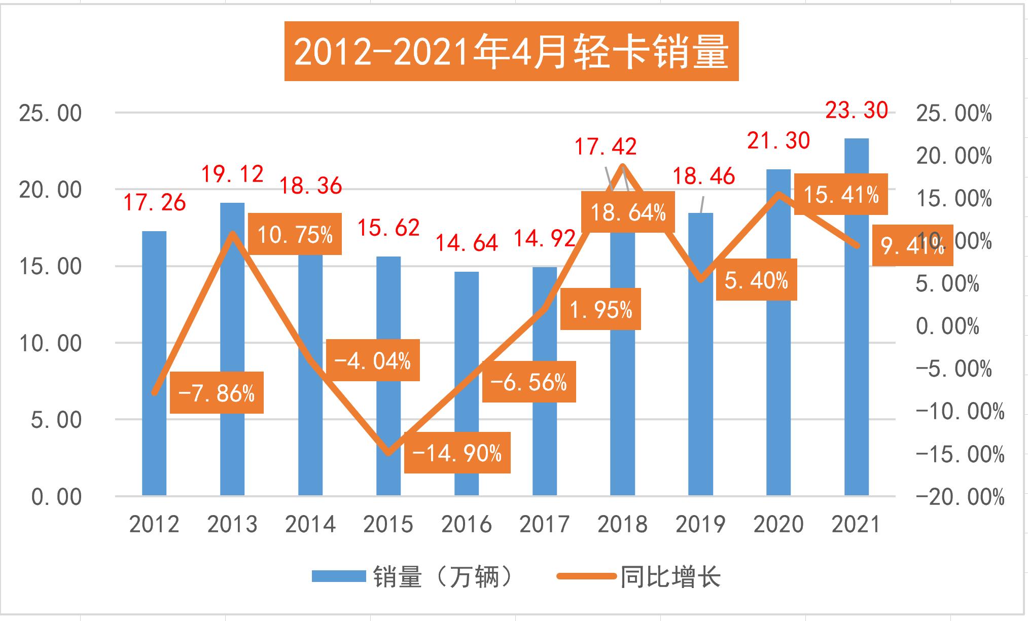 2012-2021年4月轻卡销量